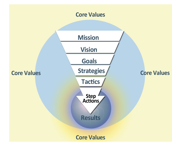 Strategic planning 9 steps